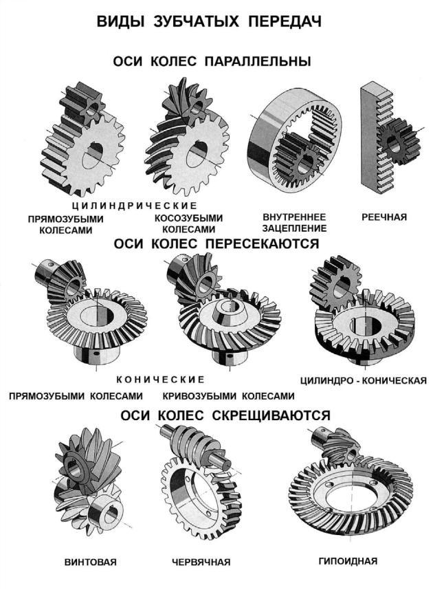 Конические зубчатые передачи. классификация, термины и определения