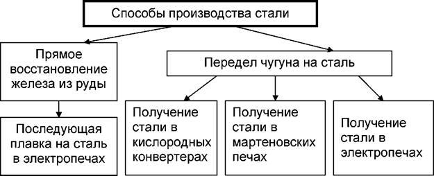 Производство стали. сталелитейная промышленность :: syl.ru