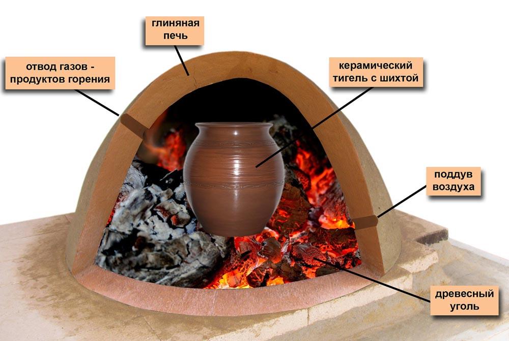 Температура плавления латуни и плавка в домашних условиях