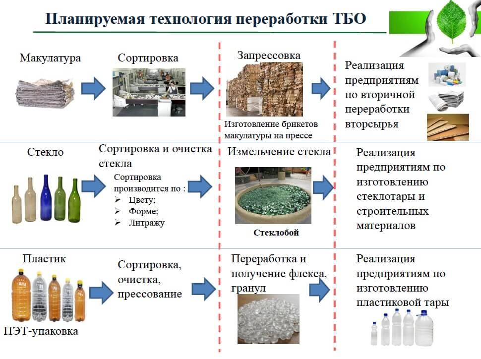 Отходы рыбного производства: обработка, использование, утилизация