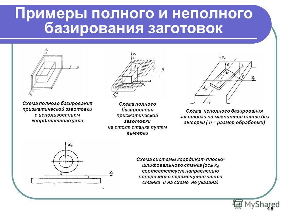 8.3. установка и базирование заготовок на бесцентрово-шлифовальных станках