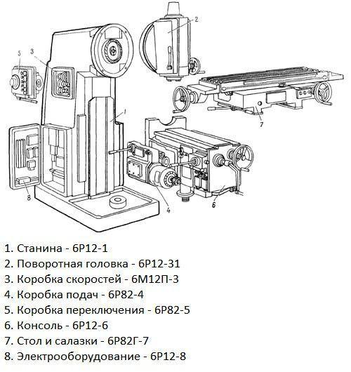 Станок фрезерный 6р13 – конструкция, технические характеристики и кинематика фрезерного агрегата + видео