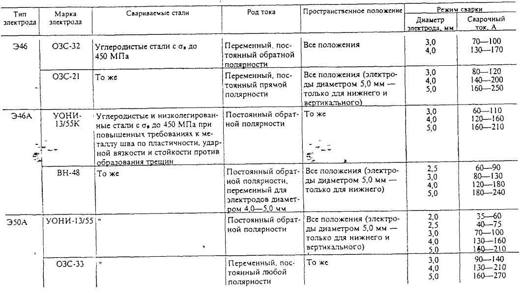 Особенности и характеристики электродов э42