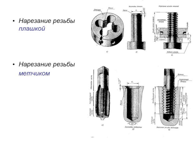 Особенности нарезки резьбы клуппом