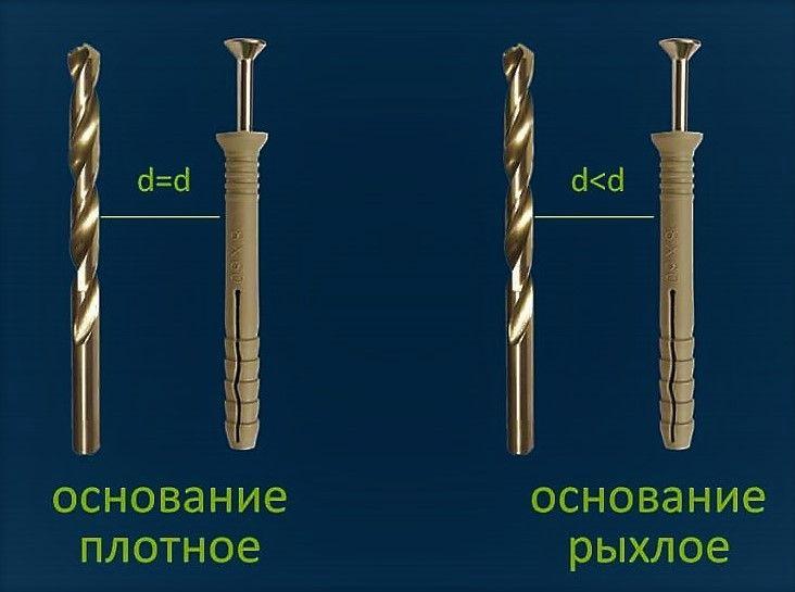 Дюбели driva: как использовать металлический со сверлом и пластиковый для гипсокартона? дюбели 12х32 и других размеров