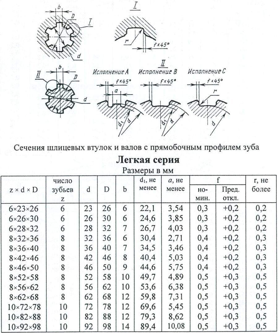 Ост 1 03743-74соединения зубчатые (шлицевые) торцовые. параметры. технические требования