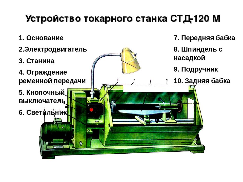 Мини токарный станок по дереву: устройство, принцип работы, выбор