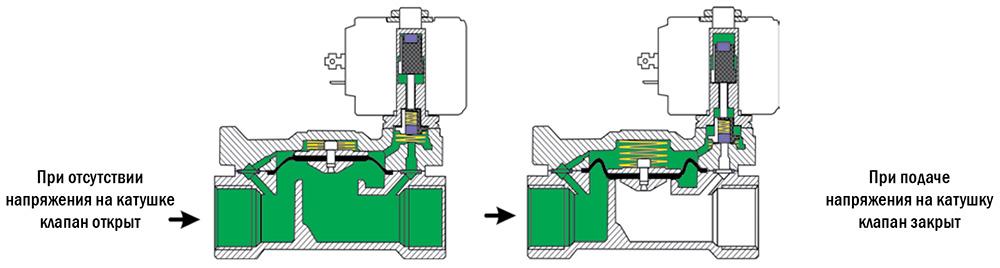 Клапан управления заслонкой впускного коллектора
