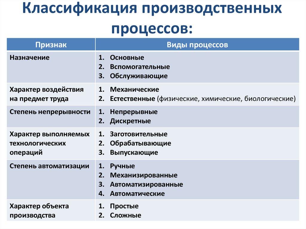 Виды производственных процессов. классификация.