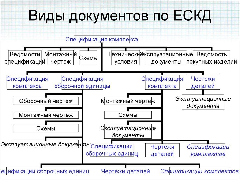 Виды конструкторской документации