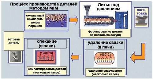 Порошковая металлургия википедия