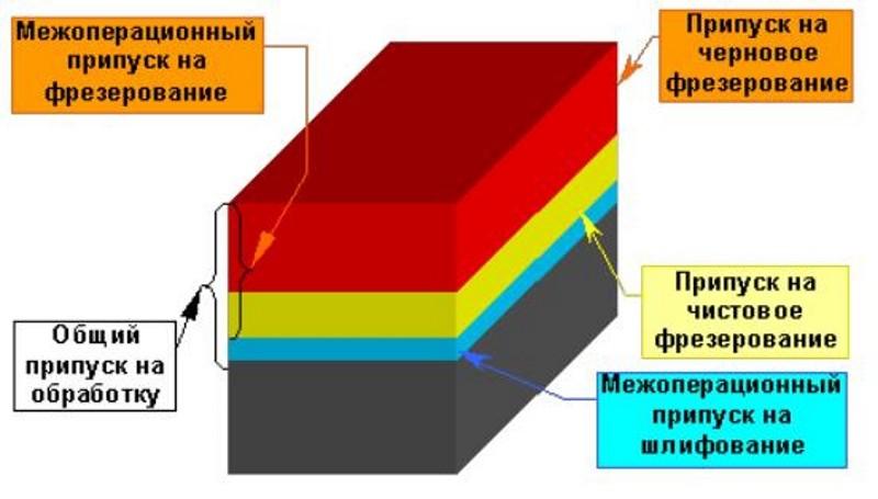 1 тема 9. припуски на механическую обработку. 2 припуски на механическую обработку припуском называют слой материала, удаленный в процессе механической. - презентация