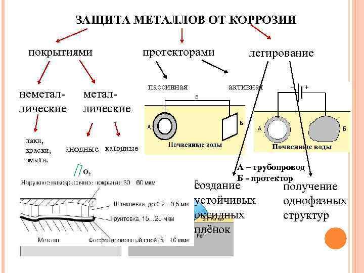 Защита металлических изделий от коррозии: способы защитить металл от ржавчины в быту, выбор покрытия