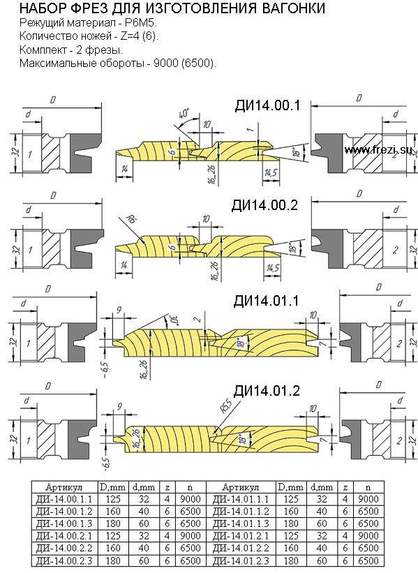 Производство вагонки: инструкция с видео и фото | beaver-news.ru