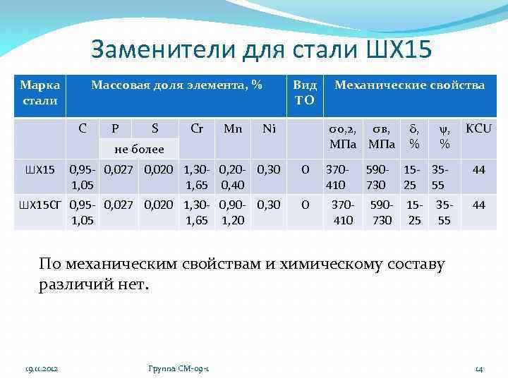 Сталь шх15 - характеристики, применение,