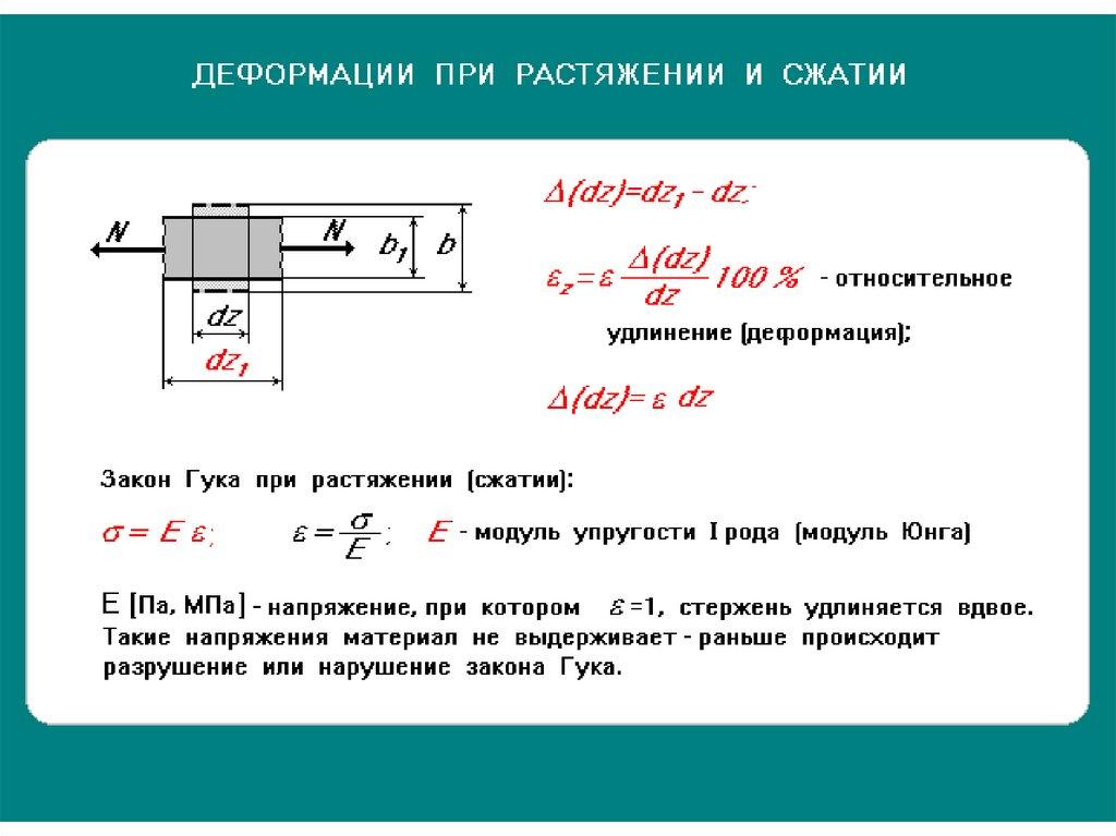 Деформация изгиба — определение, формула, примеры