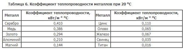 Теплопроводность стали и чугуна, теплофизические свойства стали: таблицы при различной температуре