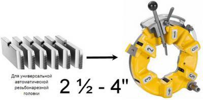 Трубонарезной станок: принцип работы, конструкция, характеристики