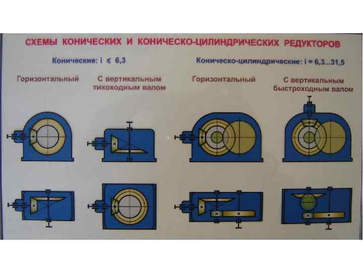 Цилиндрический редуктор, зубчатый, соосный, одно, двух и трехступенчатые виды, конструкция и кпд, расчет и сборка деталей по гост