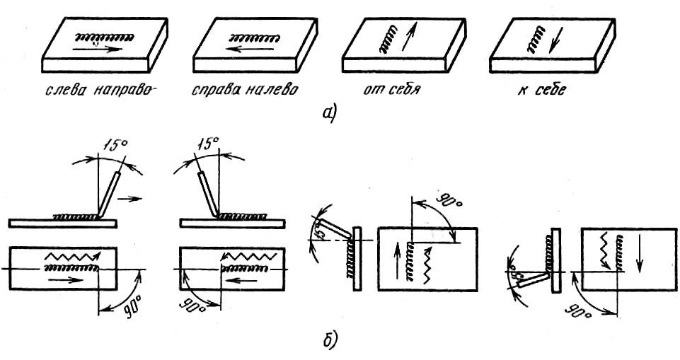 Сварка взрывом: технология и схема