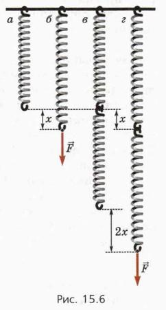 Какова жесткость трех одинаковых пружин соединенных параллельно