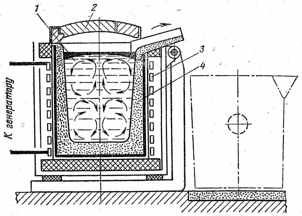 Индукционные нагреватели и печи своими руками: от теории к реализации