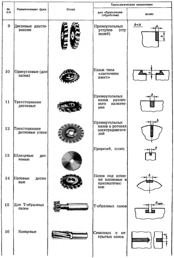 Фрезы - основные типы и назначение фрез