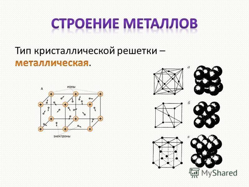 Строение металлов (кристаллическое)