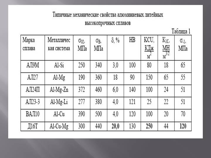 Дюралюминий сплав: состав, характеристики, свойства, получение, сферы применения