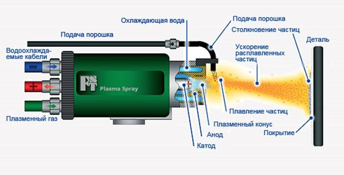 Технологические особенности вакуумной металлизации