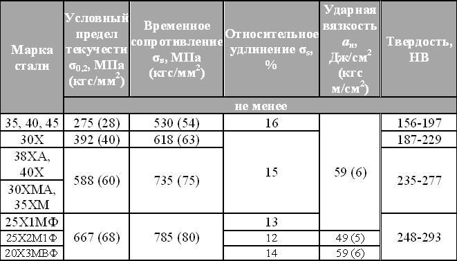 Сталь 03х17н14м3: характеристики, расшифровка, химический состав