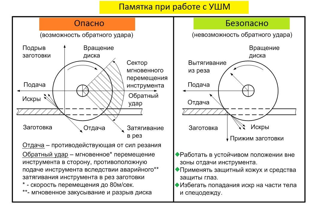 Правила работы с болгаркой   техника безопасности, советы и рекомендации