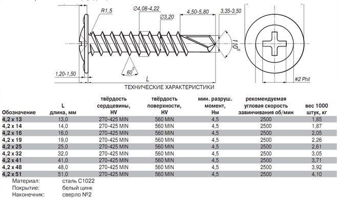 Саморезы по дереву вес 1000 шт