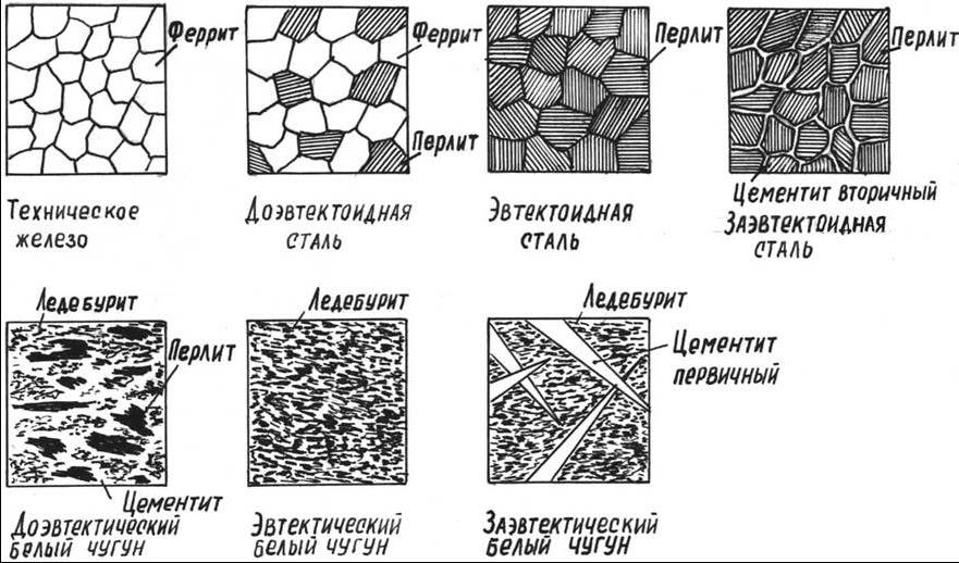 Ледебурит - вики