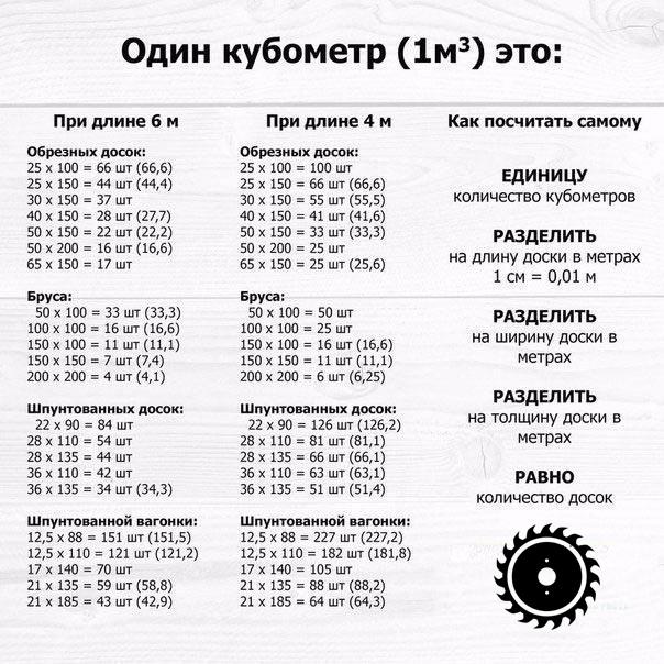 Количество досок в кубе: расчет, онлайн-калькулятор и готовые таблицы