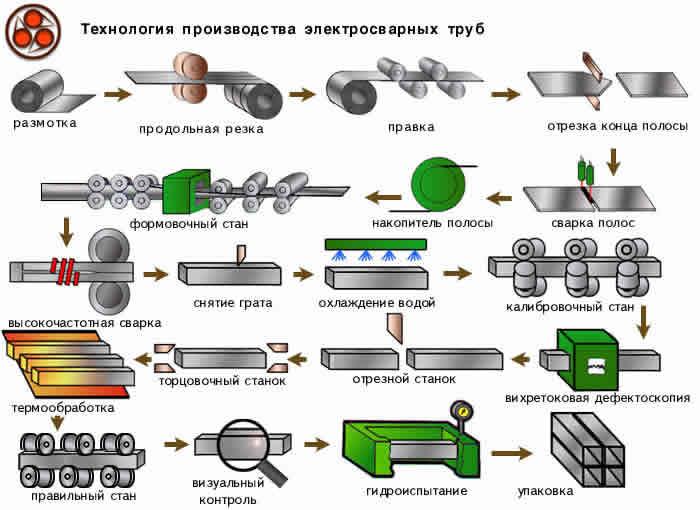 Особенности сварки инвертором профильной трубы