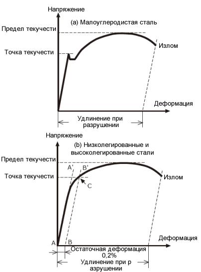 Условный предел текучести стали | все про металл