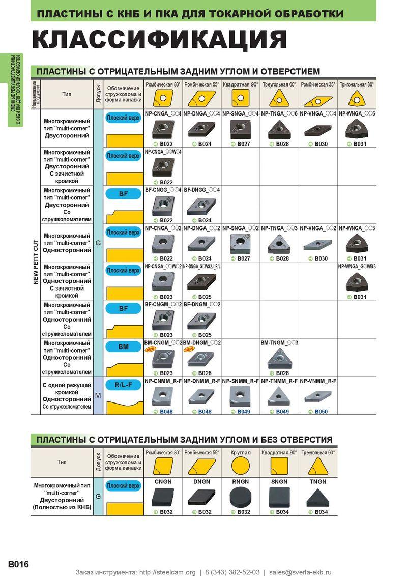 Виды твердосплавных пластин - расшифровка маркировки, обозначений, классификация