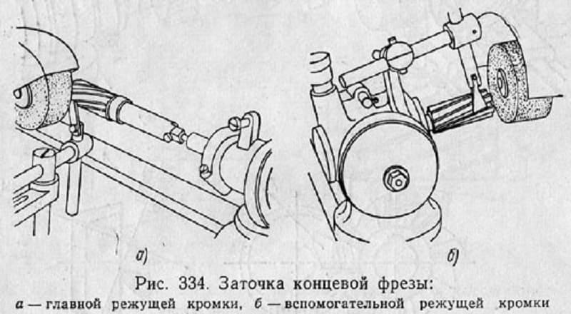 § 68. заточка и контроль фрез после заточки