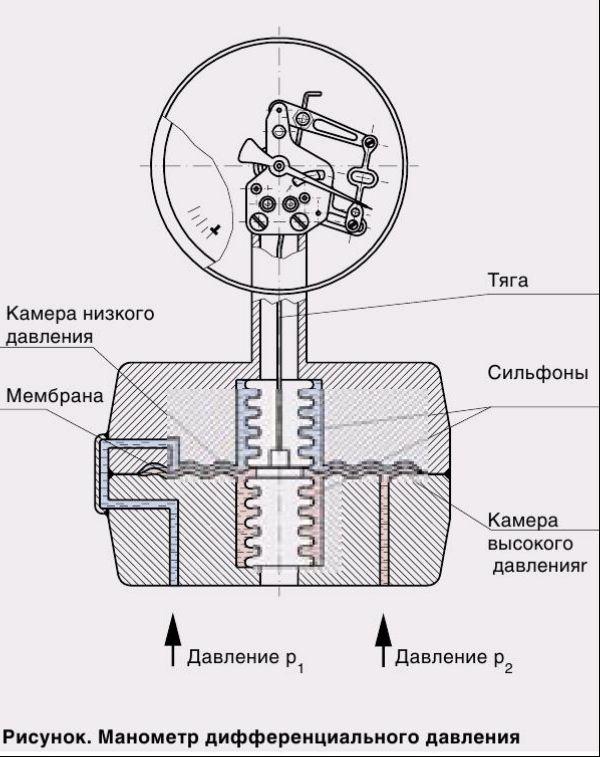 Дифференциальный манометр: виды, принцип работы и производители