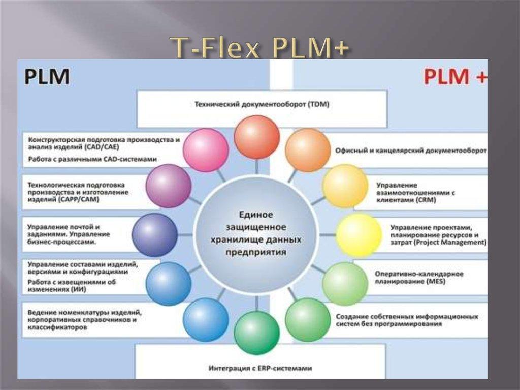 Team pdm. система управления жизненным циклом, которую действительно можно внедрить