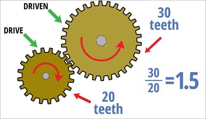 Всё о редукторе заднего моста ваз: передаточное отношение редуктора | ▼ о ладе ▼