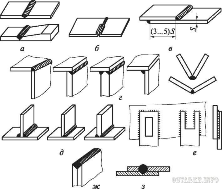 Сварка профильной трубы: какими электродами и инвертором варить тонкостенные каркасы