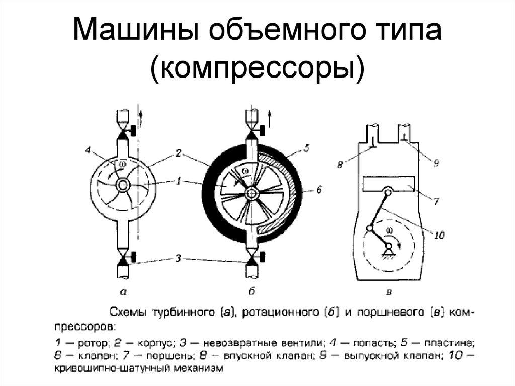 Принцип работы компрессора автомобиля