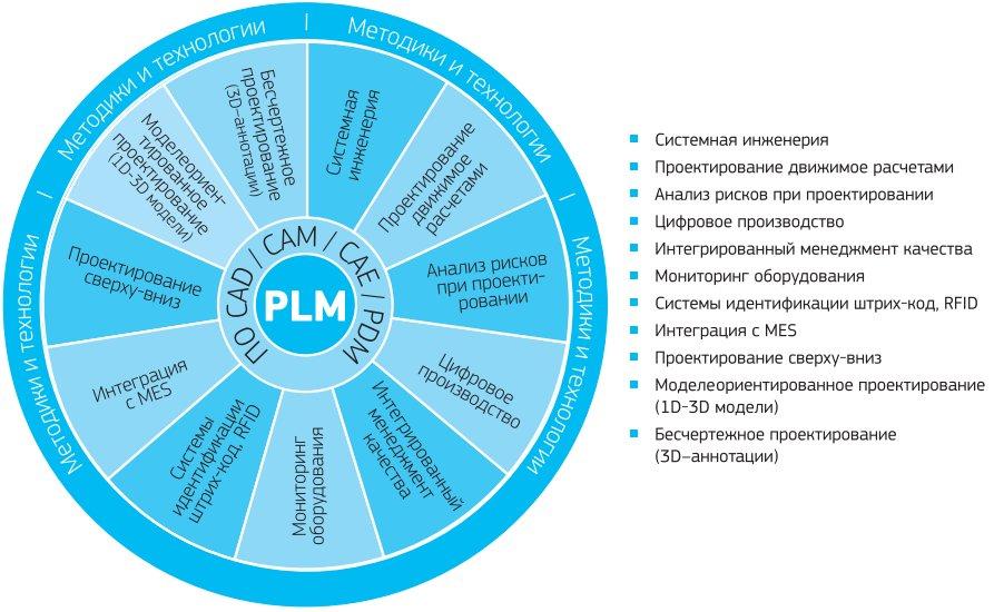 Pdm-система