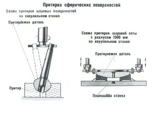 § 2. абразивные материалы, применяемые для притирки