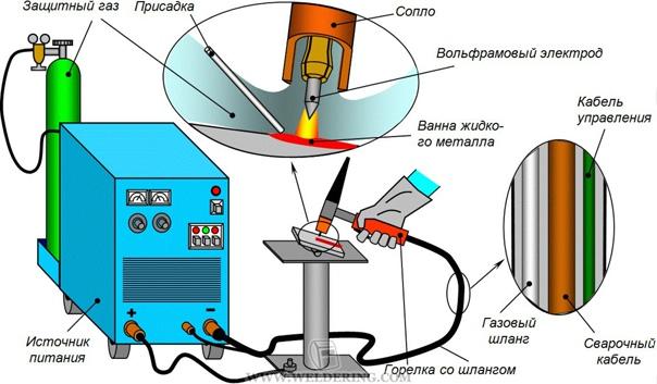 Какие типы сварочных аппаратов бывают - основные отличия и характеристики устройств (90 фото)