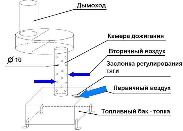 Печь для бани из газового баллона: как сварить своими руками