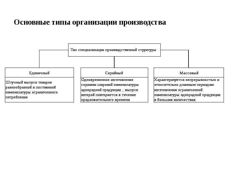 Организация производства: типы, формы и методы