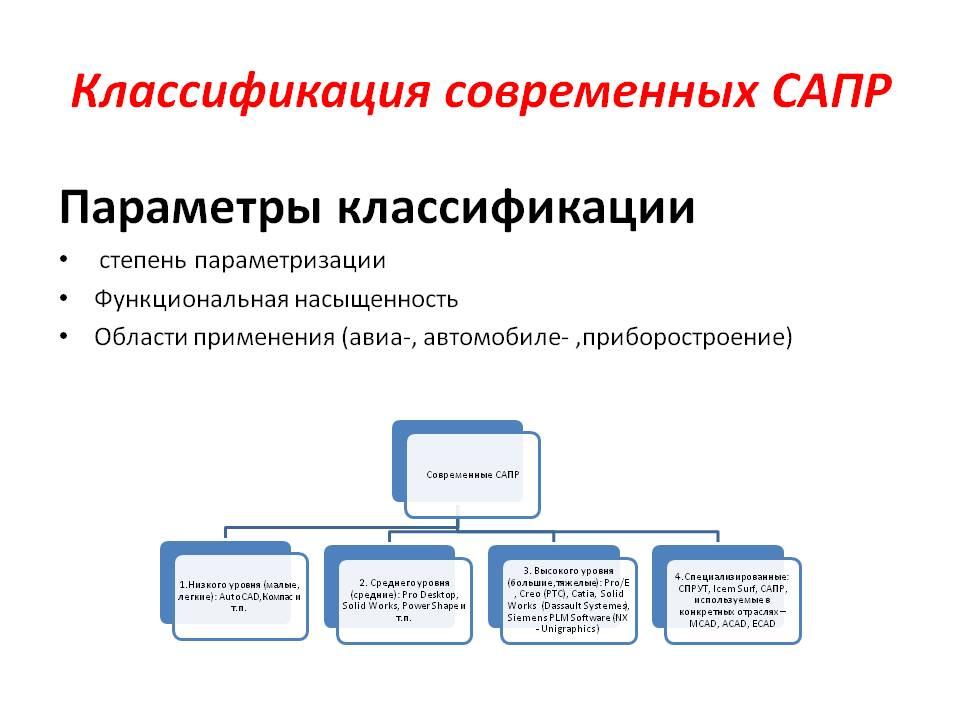 Сапр для машиностроения - система автоматизированного проектирования